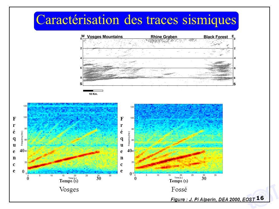 16 Vosges Temps (s) 030 0 40 FréquenceFréquence Fossé Temps (s) 030 0 40 FréquenceFréquence Caractérisation des traces sismiques Figure : J. Pi Alperi