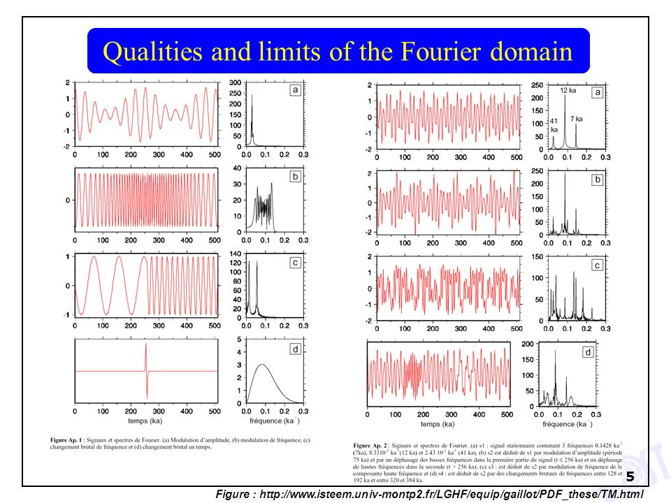5 Qualities and limits of the Fourier domain Figure : http://www.isteem.univ-montp2.fr/LGHF/equip/gaillot/PDF_these/TM.html