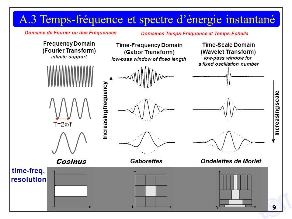10 A.3 Temps-fréquence et spectre dénergie instantané Inégalité de Gabor (Heisenberg) : Largeur en temps x Largeur en pulsation où Résolution temps-fréquence Gaborettes Ondelettes de Morlet t t ff 0 0