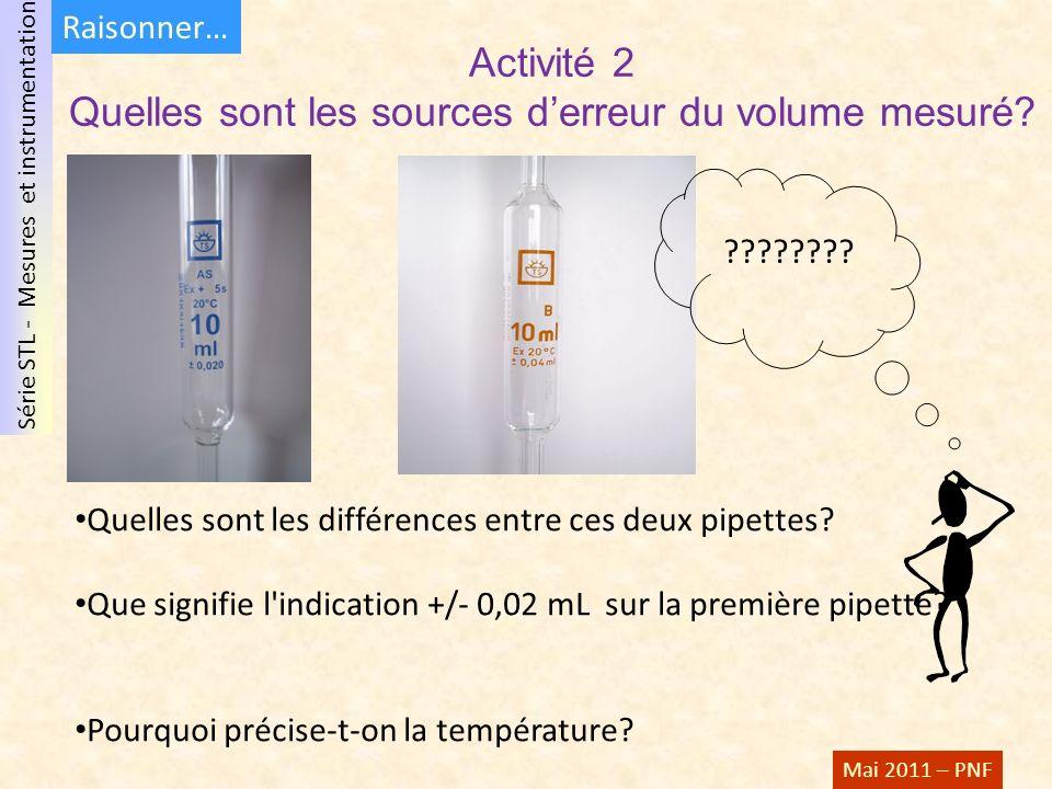 Série STL - Mesures et instrumentation Mai 2011 – PNF Activité 2 Quelles sont les sources derreur du volume mesuré.