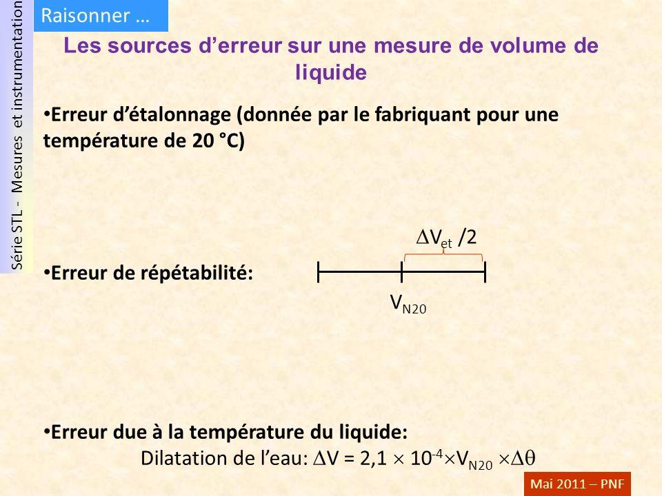 Série STL - Mesures et instrumentation Mai 2011 – PNF Les sources derreur sur une mesure de volume de liquide Erreur détalonnage (donnée par le fabriquant pour une température de 20 °C) Erreur de répétabilité: Erreur due à la température du liquide: Dilatation de leau: V = 2,1 10 -4 V N20 V N20 V et /2 Raisonner …