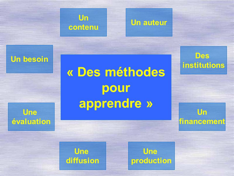 « Des méthodes pour apprendre » Un besoin Un auteur Une évaluation Une diffusion Une production Un financement Des institutions Un contenu