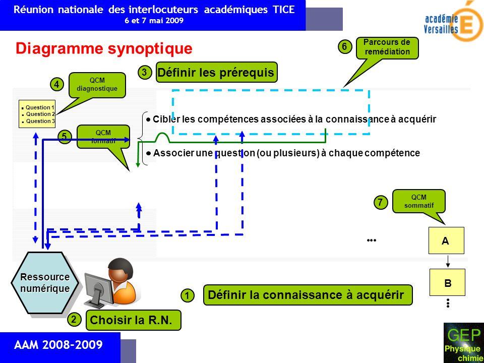 AAM 2008-2009 Diagramme synoptique RessourcenumériqueRessourcenumérique Réunion nationale des interlocuteurs académiques TICE 6 et 7 mai 2009 Définir la connaissance à acquérir 1 Choisir la R.N.