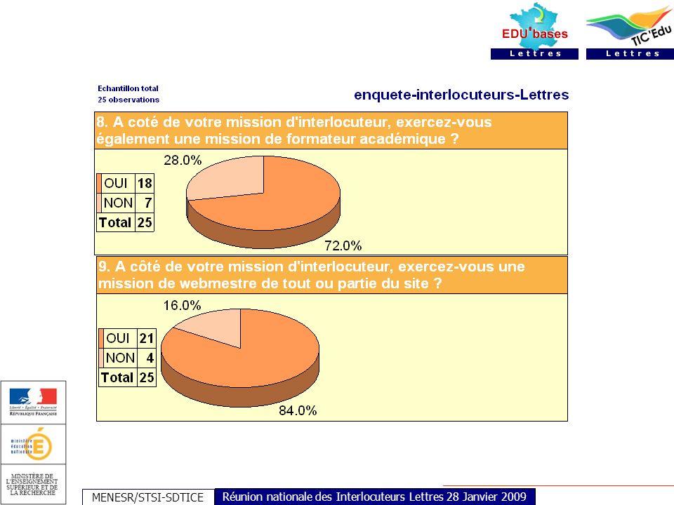 MENESR/STSI-SDTICE Réunion nationale des Interlocuteurs Lettres 28 Janvier 2009