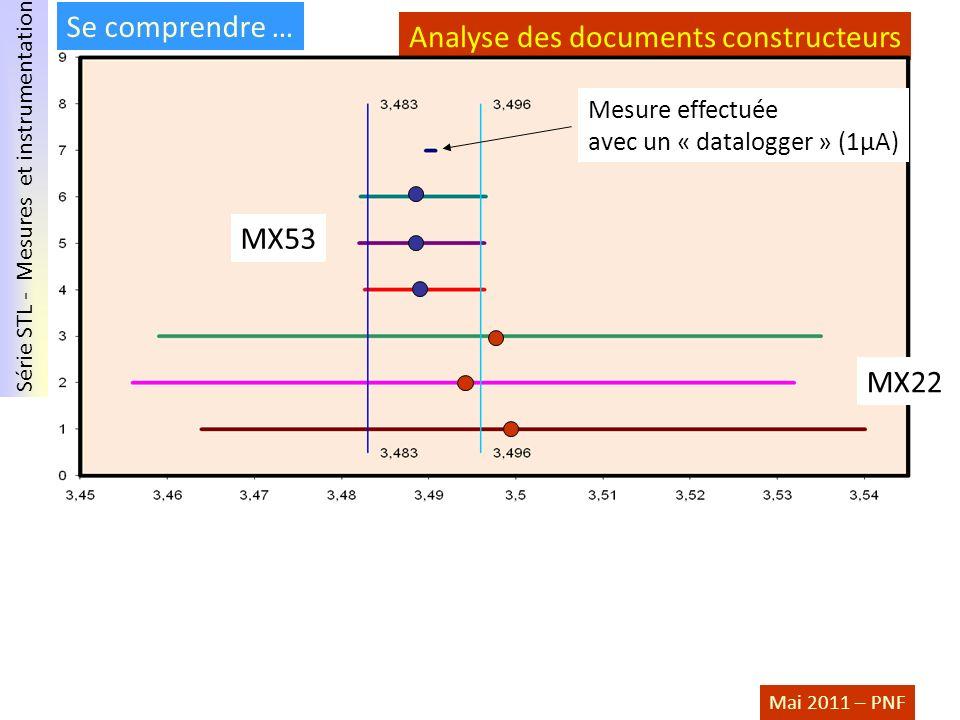 Série STL - Mesures et instrumentation Mai 2011 – PNF Analyse des documents constructeurs Se comprendre … Mesure effectuée avec un « datalogger » (1µA