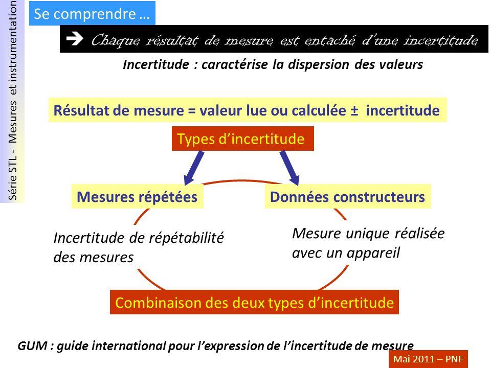 Série STL - Mesures et instrumentation Mai 2011 – PNF Combinaison des deux types dincertitude Se comprendre … Chaque résultat de mesure est entaché du