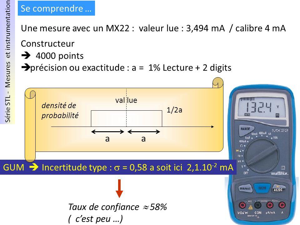 Série STL - Mesures et instrumentation Mai 2011 – PNF Se comprendre … Constructeur 4000 points précision ou exactitude : a = 1% Lecture + 2 digits Une
