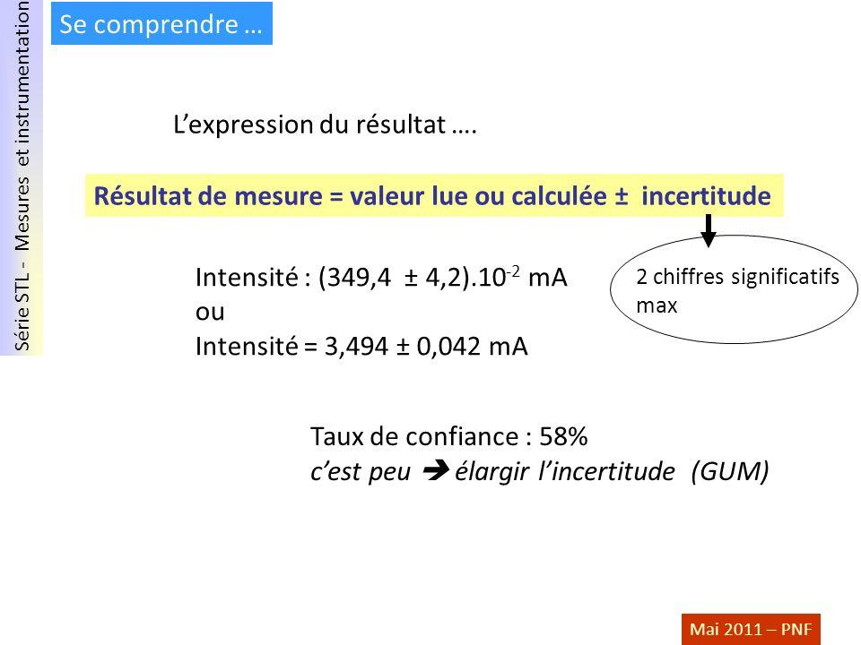 Série STL - Mesures et instrumentation Mai 2011 – PNF Se comprendre … Lexpression du résultat …. Résultat de mesure = valeur lue ou calculée ± incerti