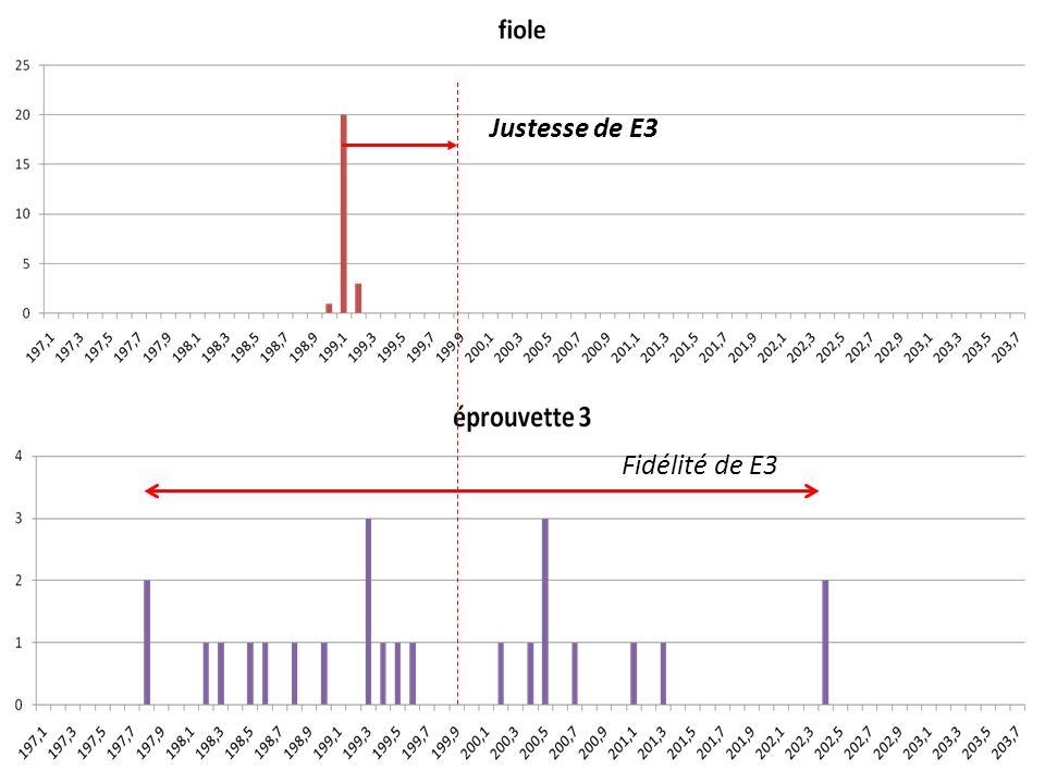 Série STL - Mesures et instrumentation Mai 2011 – PNF Justesse de E3 Fidélité de E3