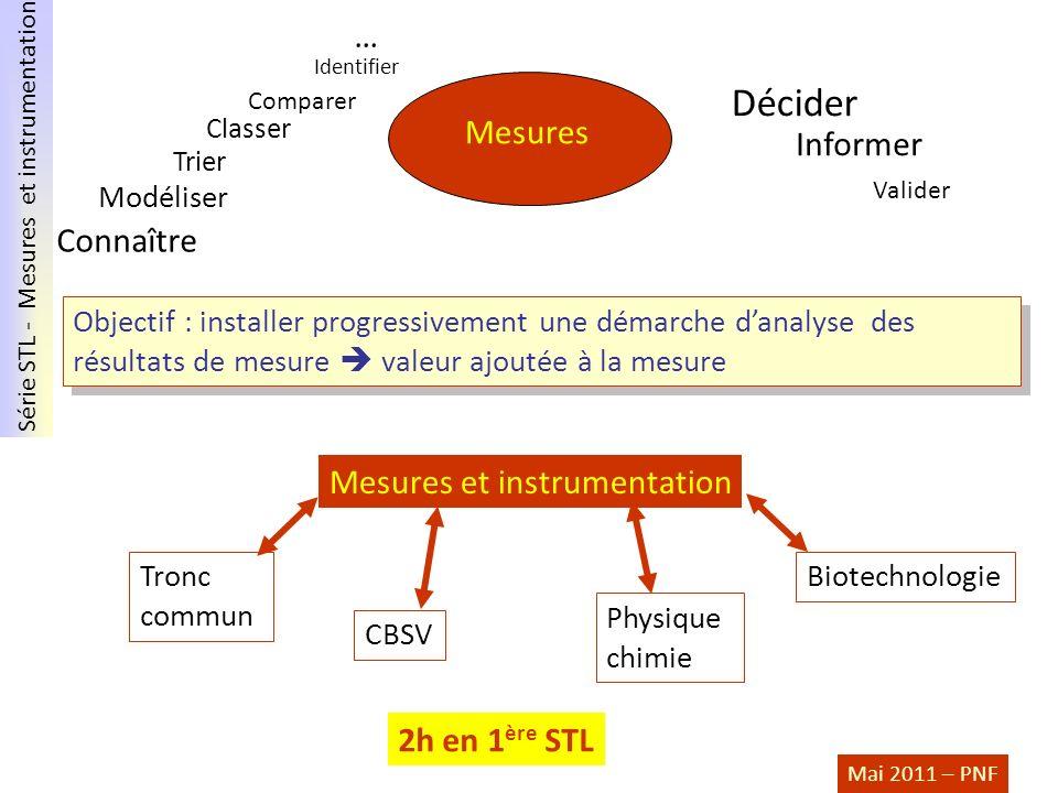 Série STL - Mesures et instrumentation Mai 2011 – PNF Objectif : installer progressivement une démarche danalyse des résultats de mesure valeur ajouté