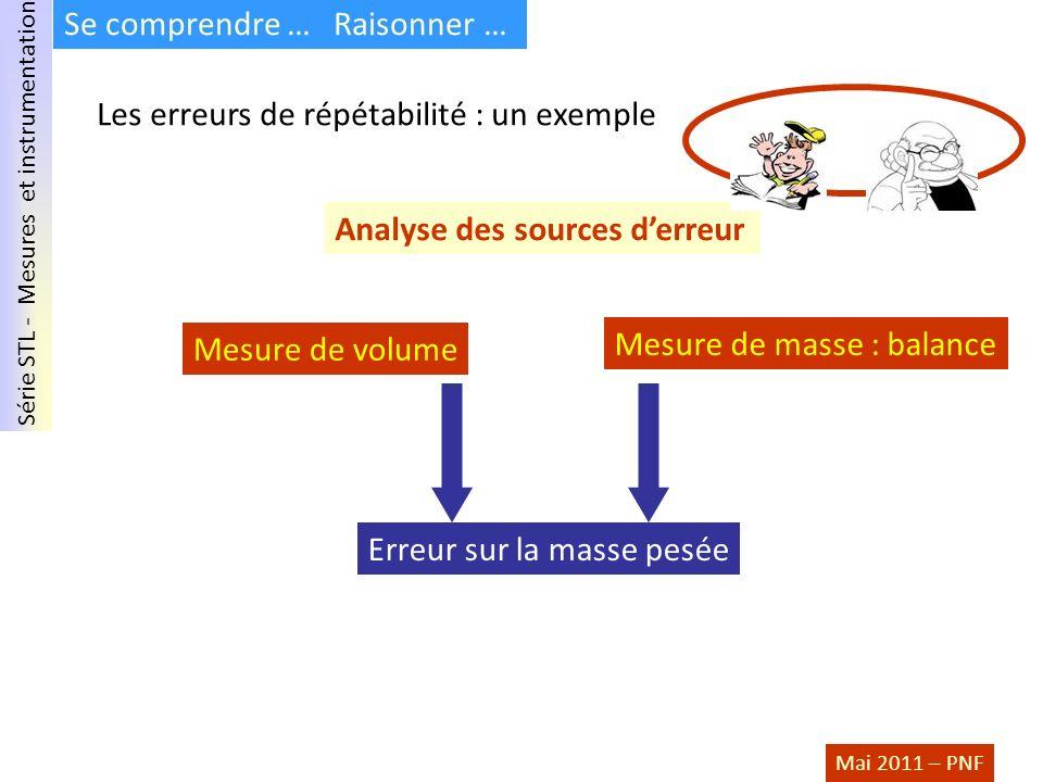 Série STL - Mesures et instrumentation Mai 2011 – PNF Se comprendre … Raisonner … Les erreurs de répétabilité : un exemple Analyse des sources derreur