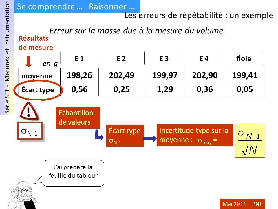 Série STL - Mesures et instrumentation Mai 2011 – PNF Se comprendre … Raisonner … Les erreurs de répétabilité : un exemple moyenne 198,26202,49199,972