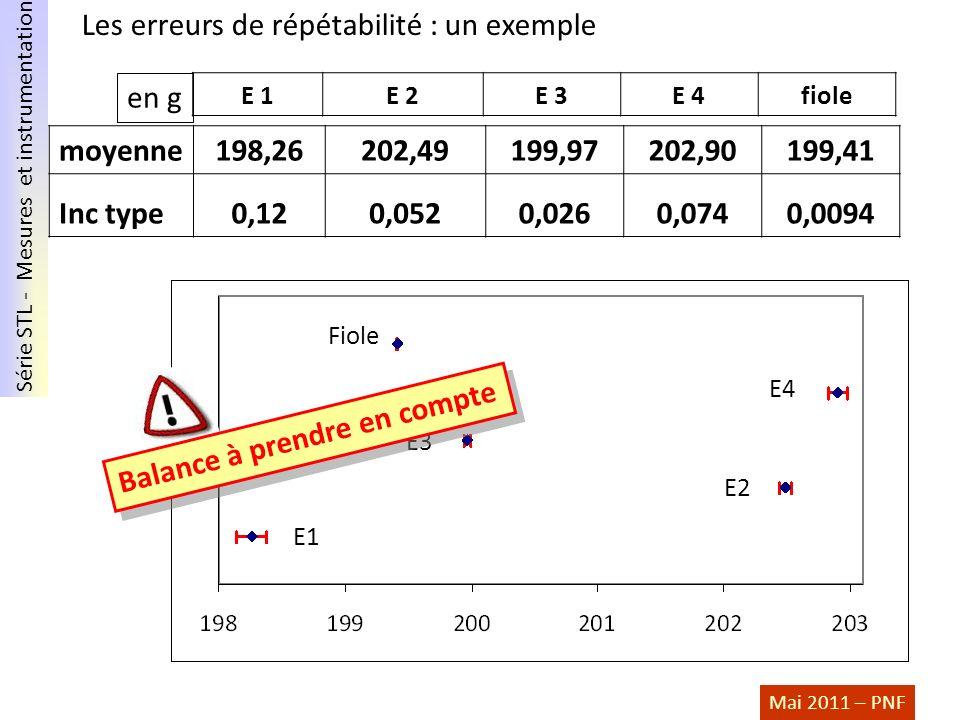 Série STL - Mesures et instrumentation Mai 2011 – PNF E 1E 2E 3E 4fiole moyenne198,26202,49199,97202,90199,41 Inc type0,120,0520,0260,0740,0094 E1 E2