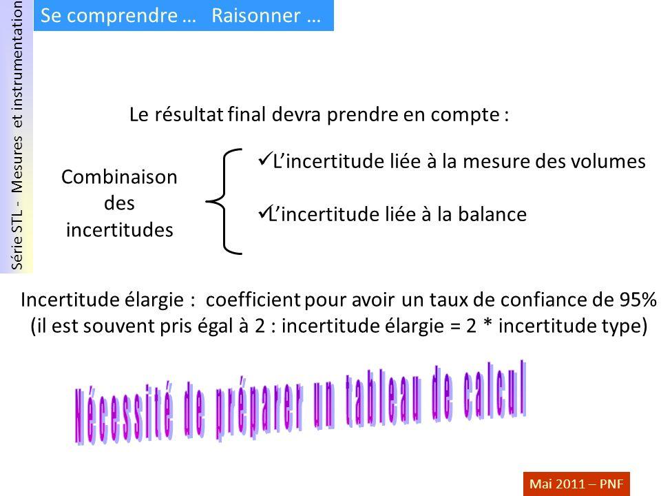 Série STL - Mesures et instrumentation Mai 2011 – PNF Se comprendre … Raisonner … Le résultat final devra prendre en compte : Lincertitude liée à la m