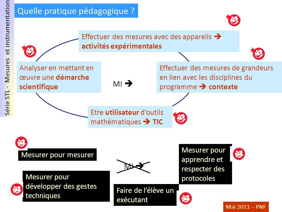 Série STL - Mesures et instrumentation Mai 2011 – PNF Quelle pratique pédagogique ? MI Mesurer pour mesurer Mesurer pour développer des gestes techniq