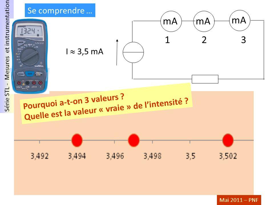Série STL - Mesures et instrumentation Mai 2011 – PNF Se comprendre … I 3,5 mA 1 2 3 mA Pourquoi a-t-on 3 valeurs ? Quelle est la valeur « vraie » de