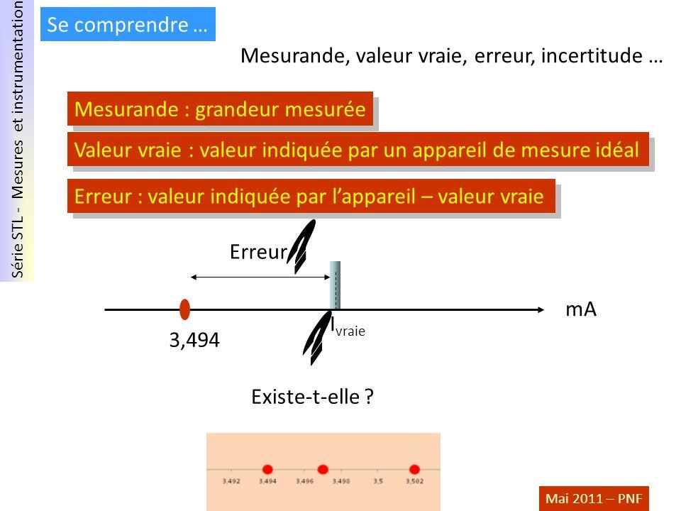 Série STL - Mesures et instrumentation Mai 2011 – PNF Se comprendre … Mesurande, valeur vraie, erreur, incertitude … Valeur vraie : valeur indiquée pa