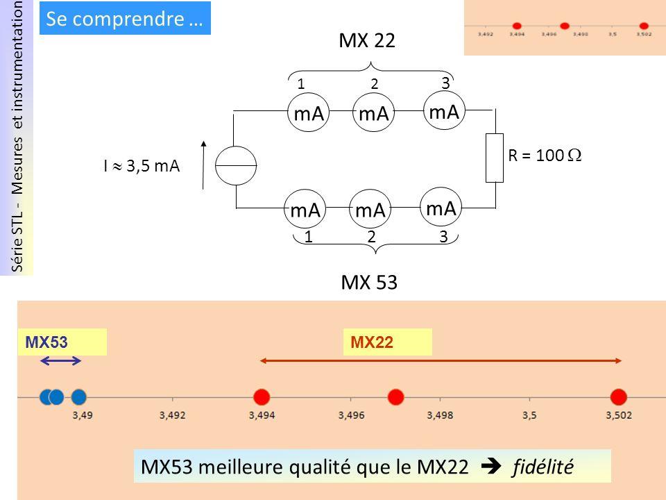 Série STL - Mesures et instrumentation Mai 2011 – PNF I 3,5 mA R = 100 1 2 3 mA 1 2 3 mA MX 53 MX 22 Se comprendre … MX22MX53 MX53 meilleure qualité q
