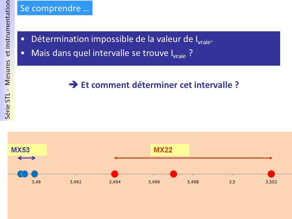Série STL - Mesures et instrumentation Mai 2011 – PNF MX22MX53 Se comprendre … Détermination impossible de la valeur de I vraie. Mais dans quel interv