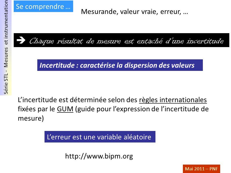 Série STL - Mesures et instrumentation Mai 2011 – PNF Incertitude : caractérise la dispersion des valeurs Chaque résultat de mesure est entaché dune i