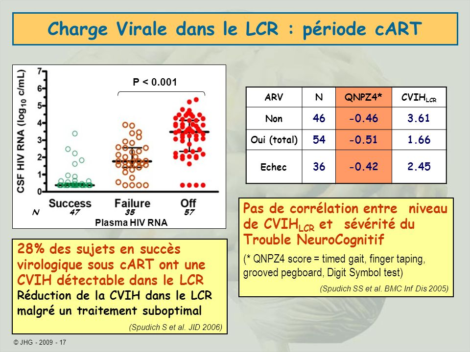 © JHG - 2009 - 17 Charge Virale dans le LCR : période cART ARVNQNPZ4*CVIH LCR Non 46-0.463.61 Oui (total) 54-0.511.66 Echec 36-0.422.45 Pas de corrélation entre niveau de CVIH LCR et sévérité du Trouble NeuroCognitif (* QNPZ4 score = timed gait, finger taping, grooved pegboard, Digit Symbol test) (Spudich SS et al.