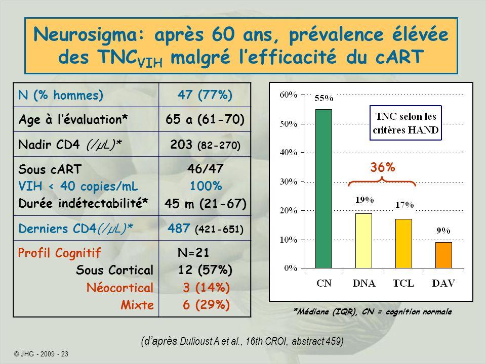 © JHG - 2009 - 23 (daprès Dulioust A et al., 16th CROI, abstract 459) N (% hommes)47 (77%) Age à lévaluation*65 a (61-70) Nadir CD4 (/µL)*203 (82-270)