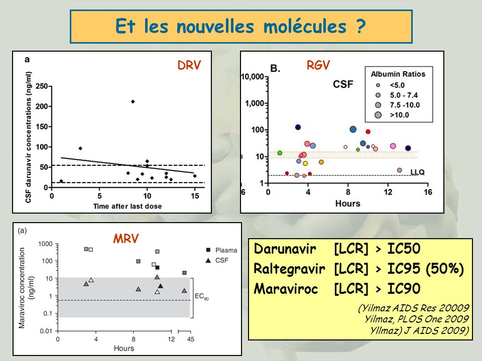 © JHG - 2009 - 31 Et les nouvelles molécules ? Darunavir [LCR] > IC50 Raltegravir[LCR] > IC95 (50%) Maraviroc [LCR] > IC90 (Yilmaz AIDS Res 20009 Yilm