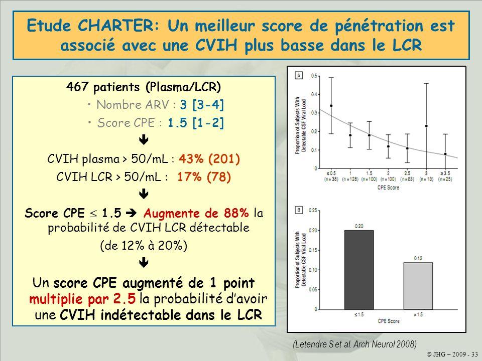 © JHG - 2009 - 33 Etude CHARTER: Un meilleur score de pénétration est associé avec une CVIH plus basse dans le LCR (Letendre S et al. Arch Neurol 2008