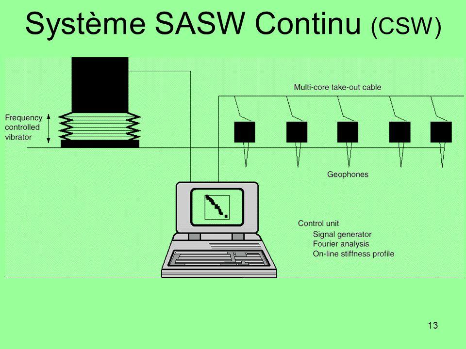 13 Système SASW Continu (CSW)