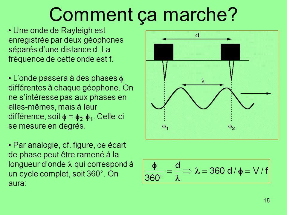 15 Comment ça marche? Une onde de Rayleigh est enregistrée par deux géophones séparés dune distance d. La fréquence de cette onde est f. Londe passera