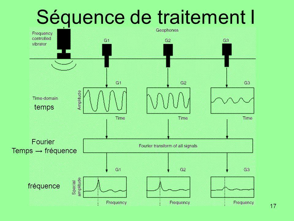 17 Séquence de traitement I temps Fourier Temps fréquence fréquence