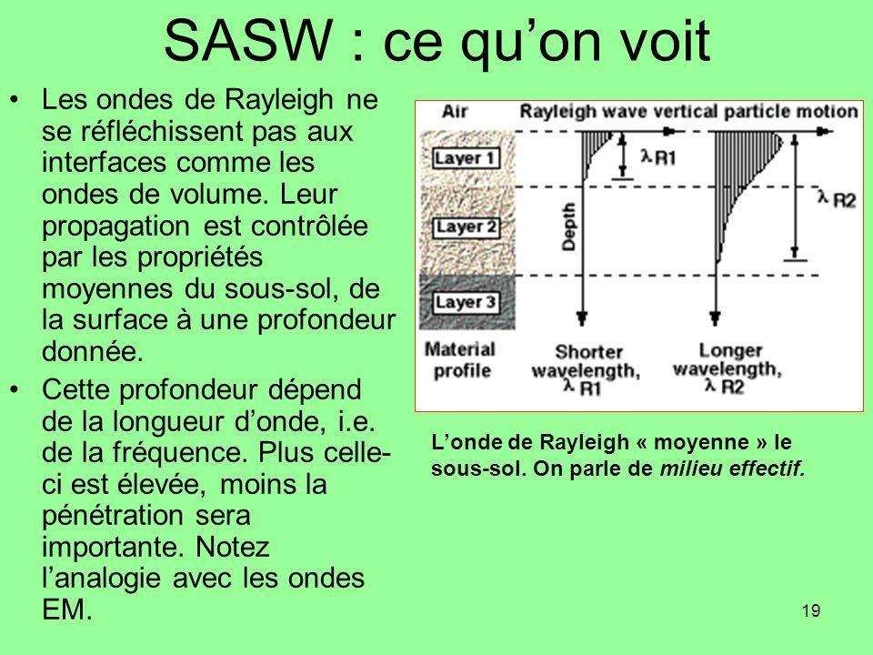 19 SASW : ce quon voit Les ondes de Rayleigh ne se réfléchissent pas aux interfaces comme les ondes de volume. Leur propagation est contrôlée par les