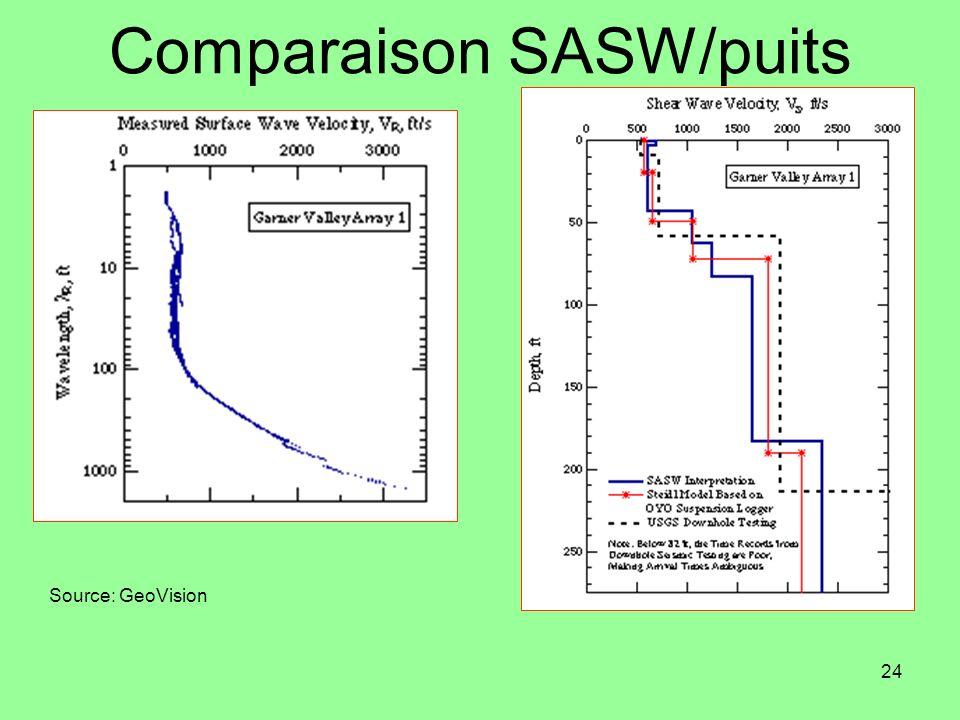 24 Comparaison SASW/puits Source: GeoVision