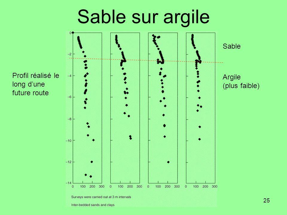 25 Sable sur argile Profil réalisé le long dune future route Sable Argile (plus faible)