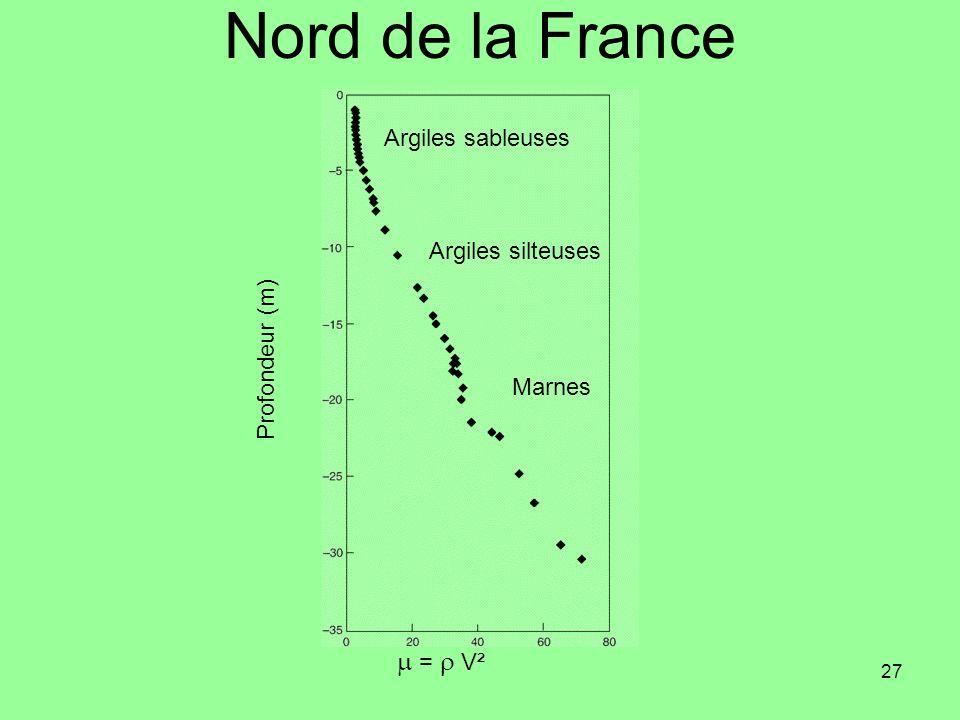 27 Nord de la France Argiles sableuses Argiles silteuses Marnes Profondeur (m) = V²