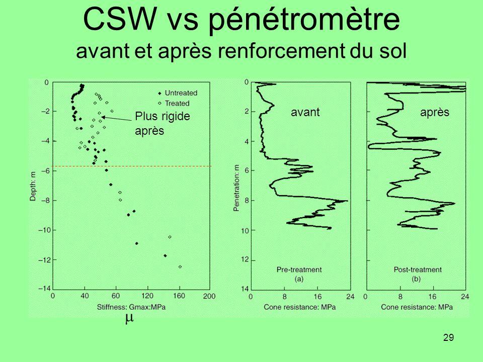 29 CSW vs pénétromètre avant et après renforcement du sol avantaprès Plus rigide après