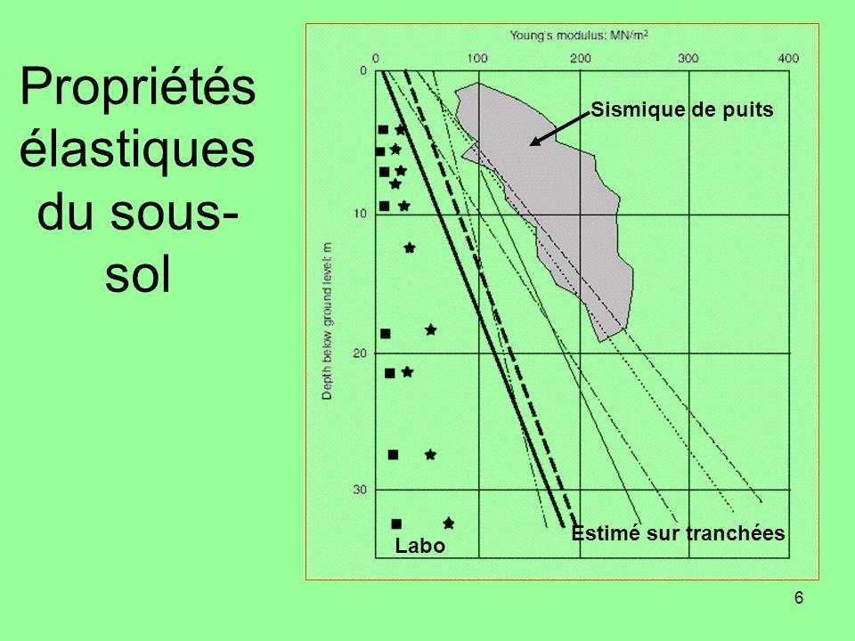6 Propriétés élastiques du sous- sol Sismique de puits Labo Estimé sur tranchées