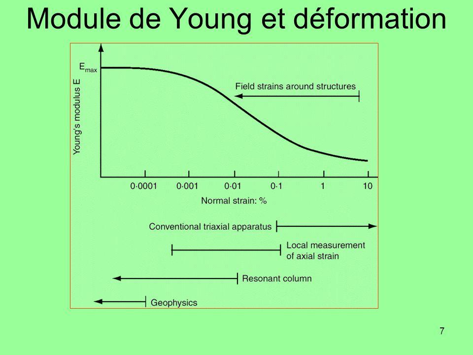 7 Module de Young et déformation