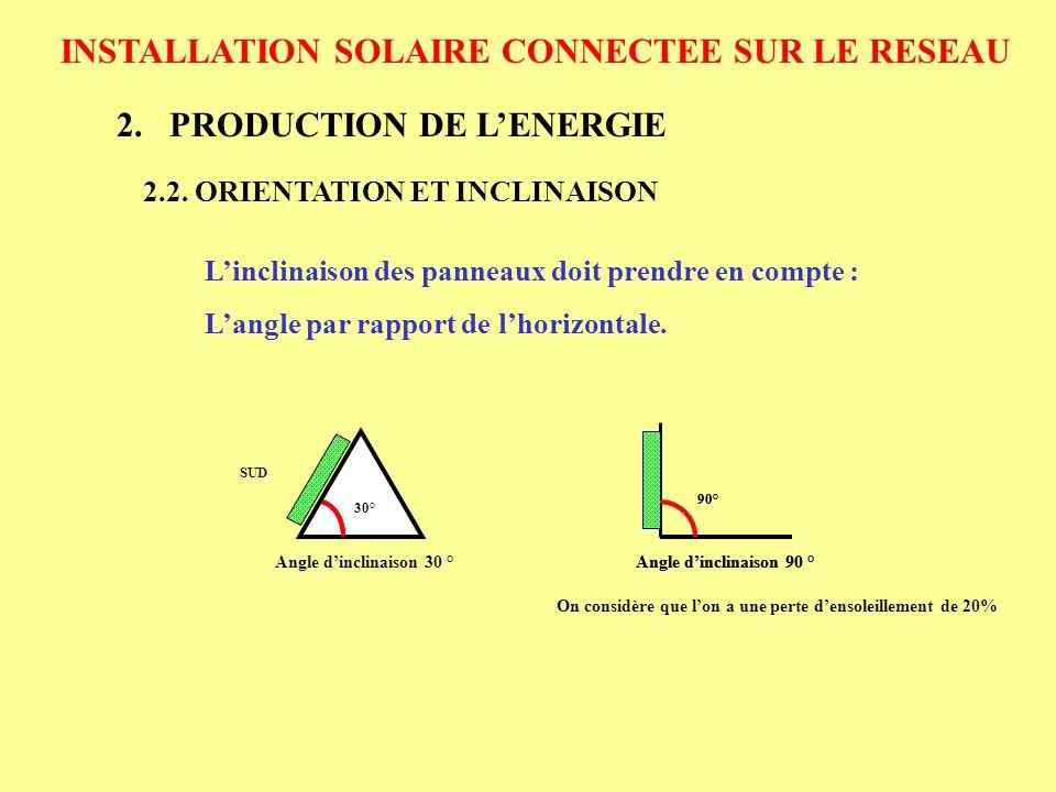 INSTALLATION SOLAIRE CONNECTEE SUR LE RESEAU 3.COUT DUNE INSTALLATION SOLAIRE 3.1.