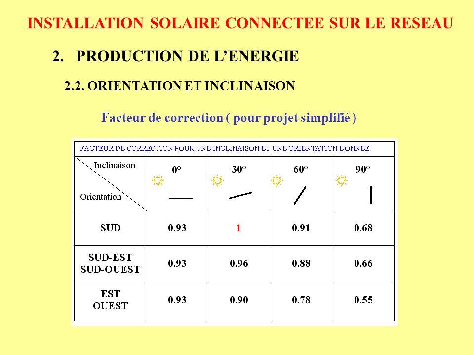 INSTALLATION SOLAIRE CONNECTEE SUR LE RESEAU 3.COUT DUNE INSTALLATION SOLAIRE Amortissement se fera en fonction du prix de rachat du kWh En 2005 : 13,8 c HT/ kWh pour les particuliers et les autres producteurs En 2006 : 22,5 c HT / kWh pour les particuliers 30,5 c HT / kWh pour les autres producteurs En projet Fin 2006 : 30 c HT / kWh pour les nouvelles installations 55 c HT / kWh pour les systèmes intégrés au bâtiment 3.5.