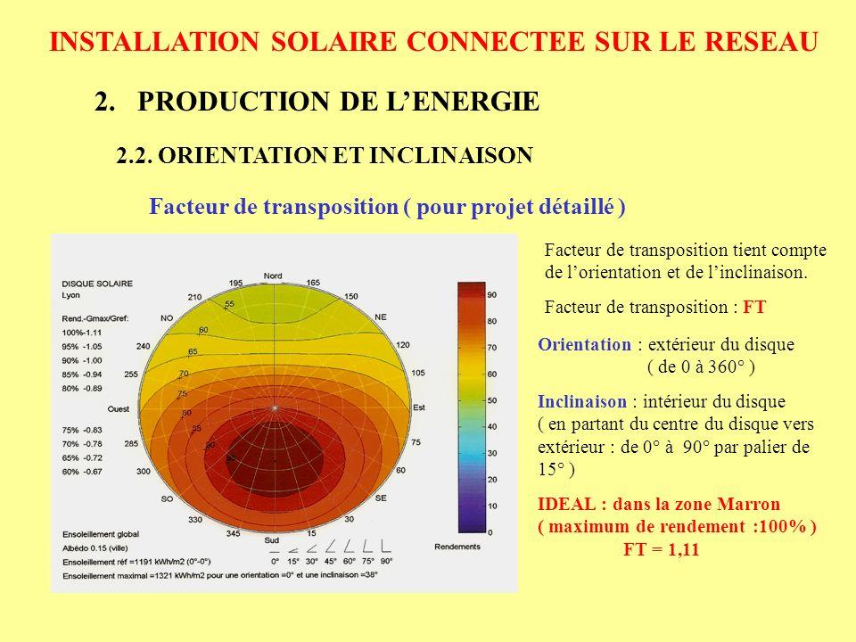 INSTALLATION SOLAIRE CONNECTEE SUR LE RESEAU 2.PRODUCTION DE LENERGIE 2.3.