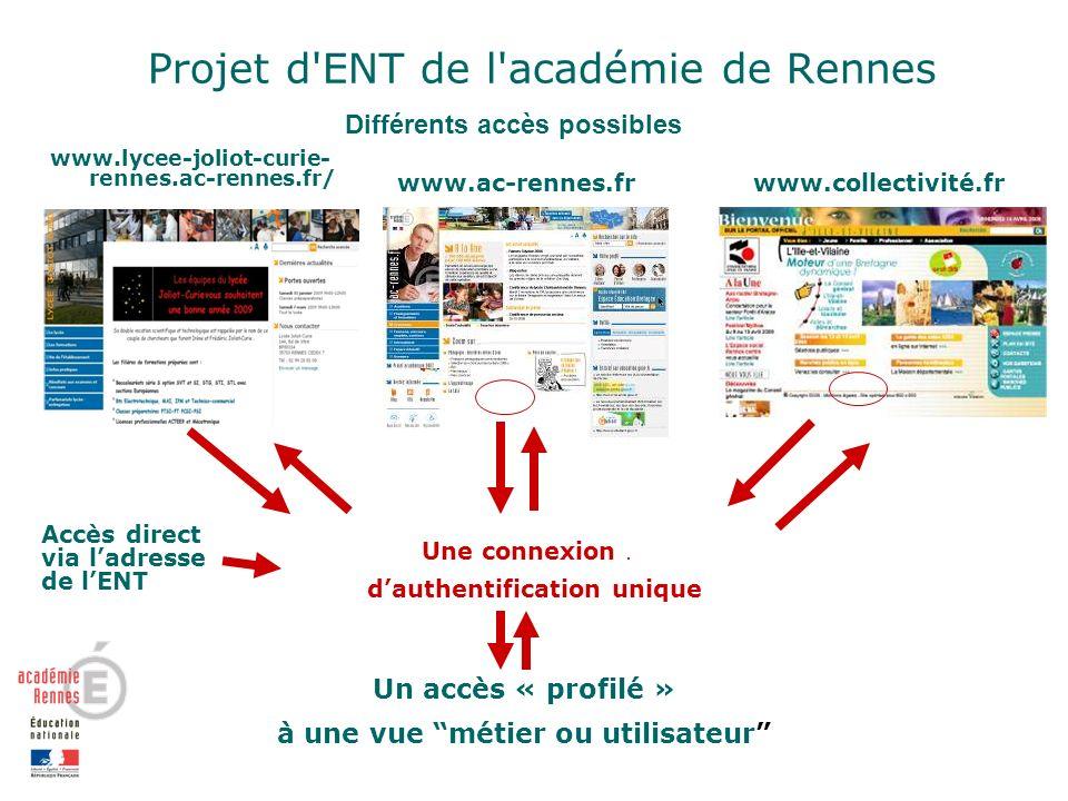 www.lycee-joliot-curie- rennes.ac-rennes.fr/ www.ac-rennes.frwww.collectivité.fr Un accès « profilé » à une vue métier ou utilisateur Une connexion.