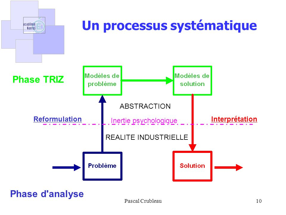 Pascal Crubleau10 Un processus systématique Inertie psychologique ABSTRACTION REALITE INDUSTRIELLE ReformulationInterprétation Phase TRIZ Phase d'anal