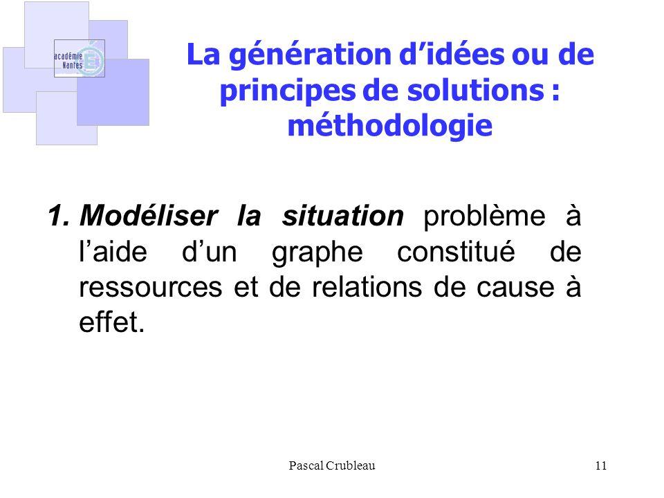 Pascal Crubleau11 La génération didées ou de principes de solutions : méthodologie 1.Modéliser la situation problème à laide dun graphe constitué de ressources et de relations de cause à effet.