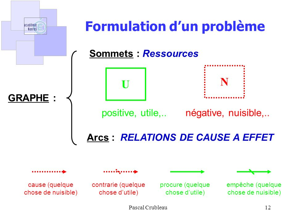 Pascal Crubleau12 GRAPHE : Sommets : Ressources Arcs : RELATIONS DE CAUSE A EFFET procure (quelque chose dutile) cause (quelque chose de nuisible) contrarie (quelque chose dutile) empêche (quelque chose de nuisible) U N positive, utile,..négative, nuisible,..