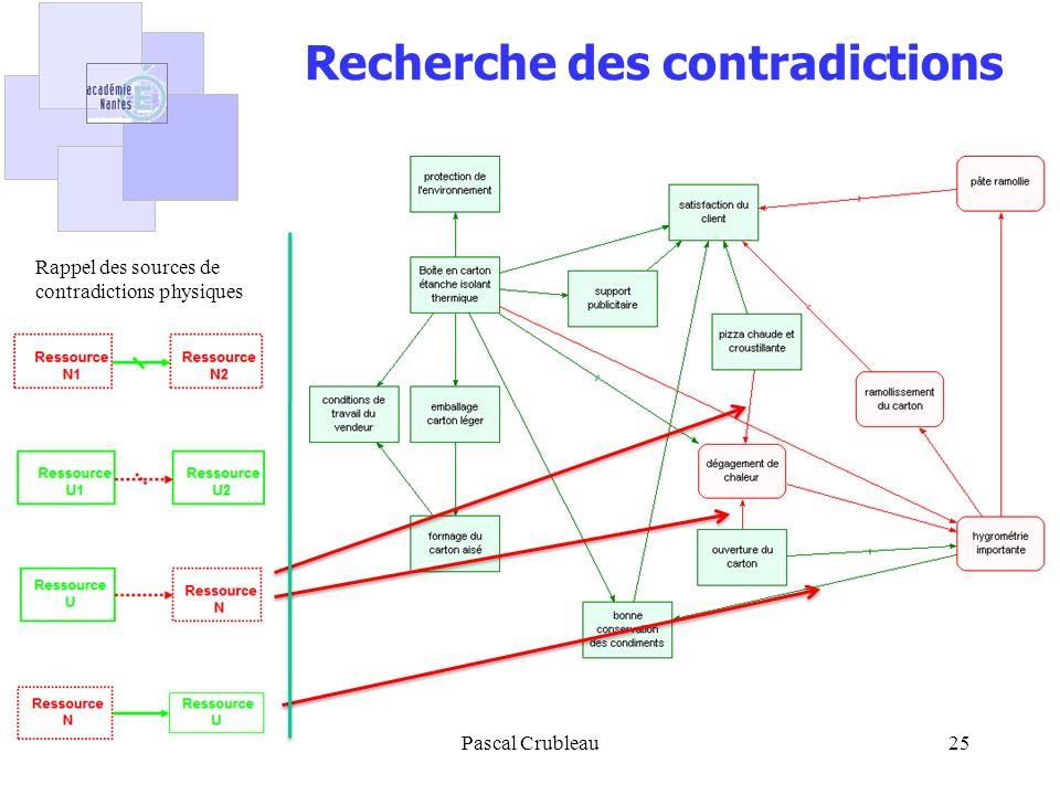 Pascal Crubleau25 Recherche des contradictions Rappel des sources de contradictions physiques