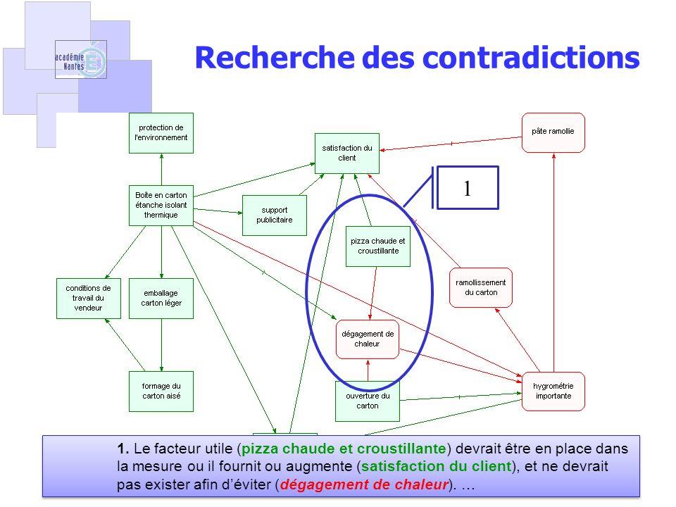 Pascal Crubleau26 1 Recherche des contradictions 1. Le facteur utile (pizza chaude et croustillante) devrait être en place dans la mesure ou il fourni