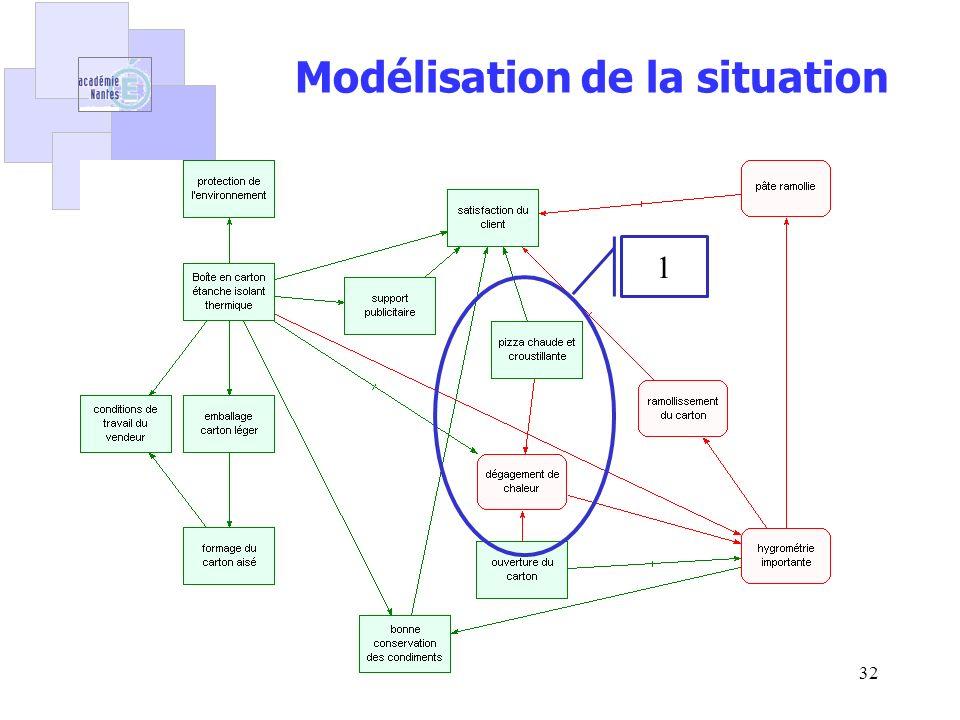 Pascal Crubleau32 Modélisation de la situation 1