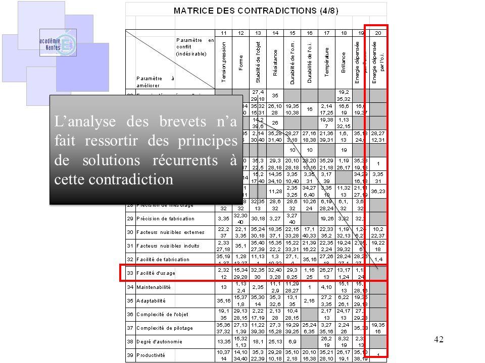 42 Lanalyse des brevets na fait ressortir des principes de solutions récurrents à cette contradiction