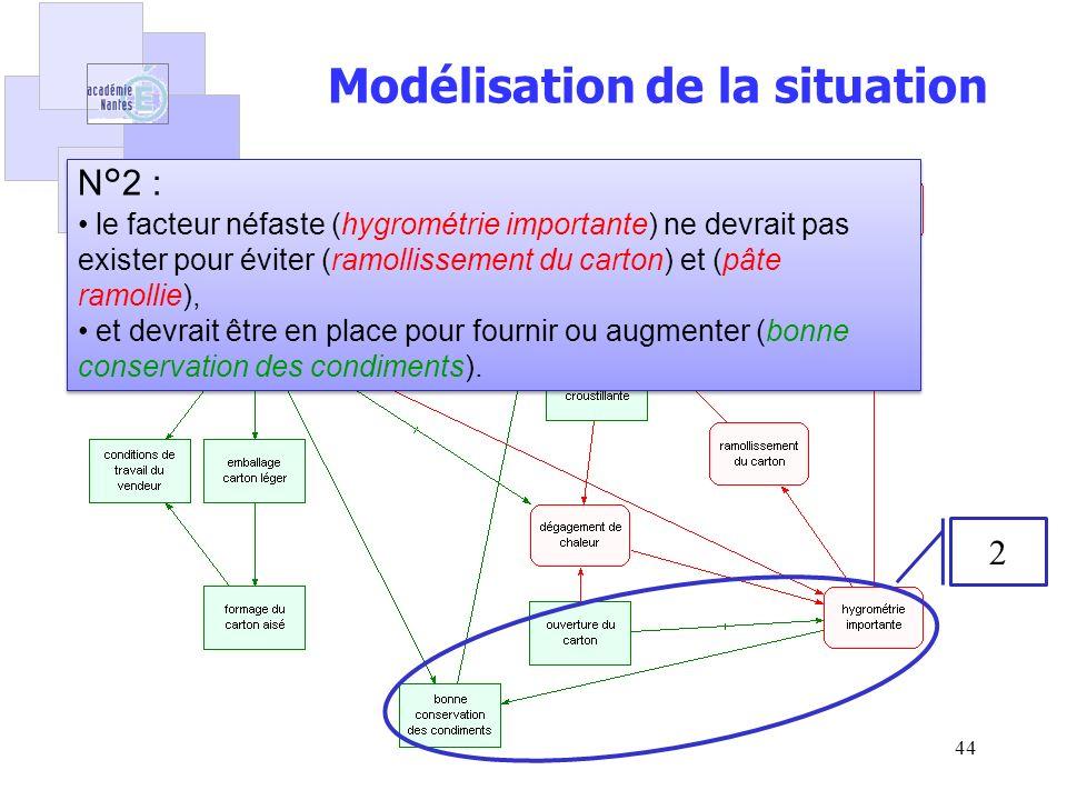 Pascal Crubleau44 Modélisation de la situation 2 N°2 : le facteur néfaste (hygrométrie importante) ne devrait pas exister pour éviter (ramollissement du carton) et (pâte ramollie), et devrait être en place pour fournir ou augmenter (bonne conservation des condiments).